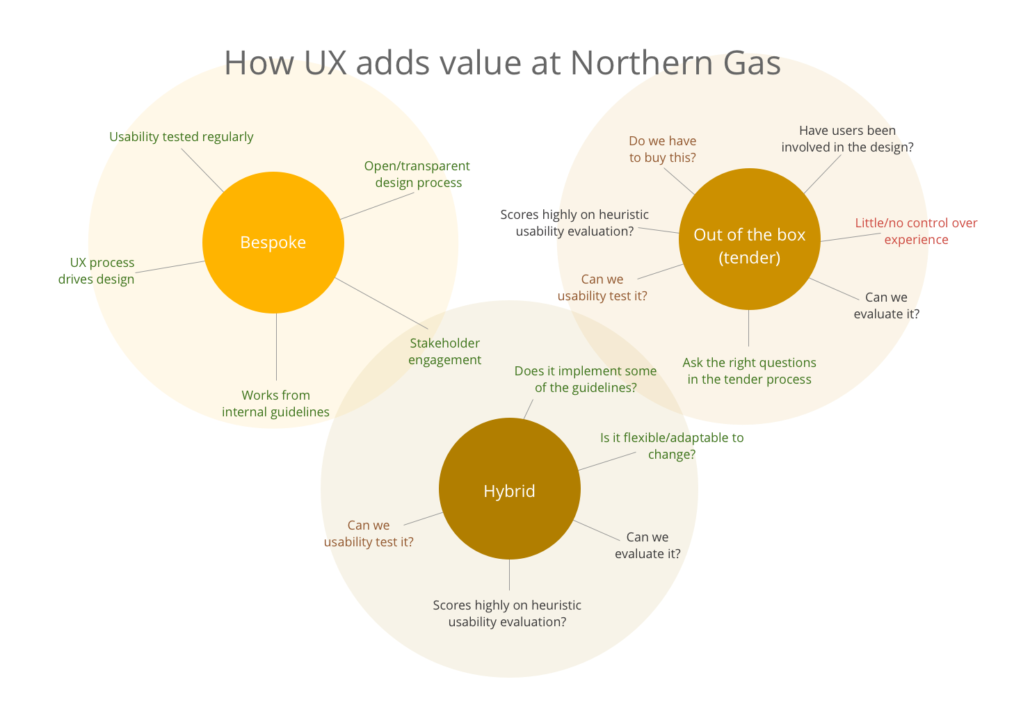 Northern Gas Networks embed diagram